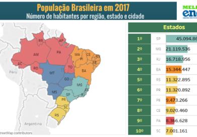 População Brasileira em 2017: somos 207 milhões
