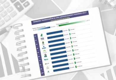 Ranking da Transparência das Universidades Federais 2017