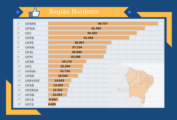 Pesquisa Universidades Facebook Nordeste