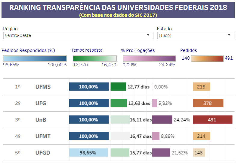 ranking transparência centro-oeste