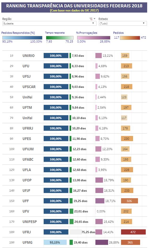 ranking transparência sudeste