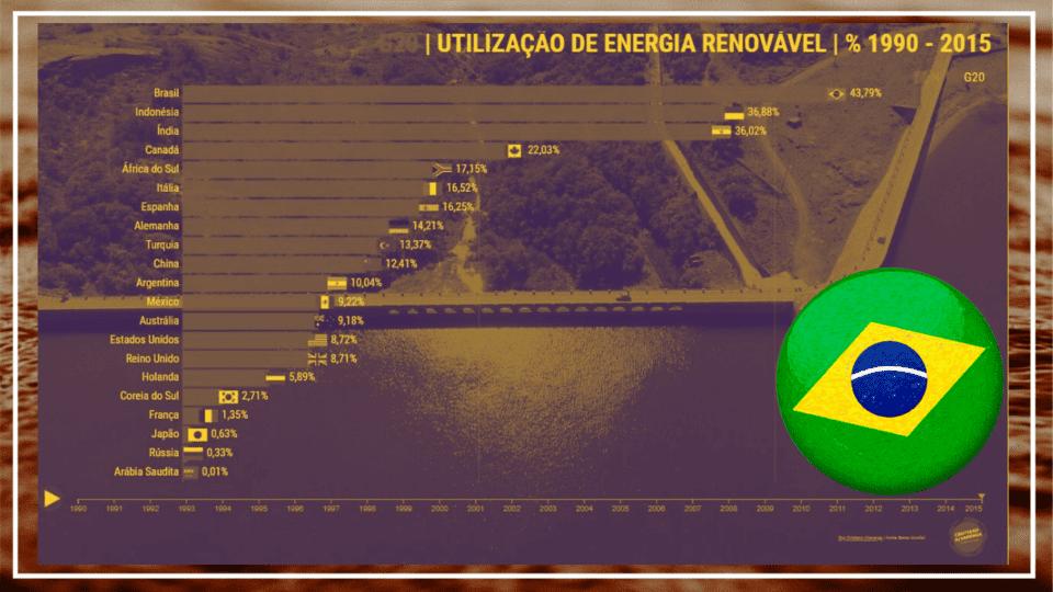 energia renovavel fatos em dados
